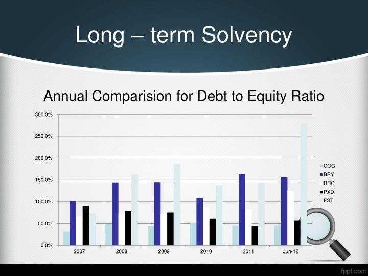 Long – term Solvency