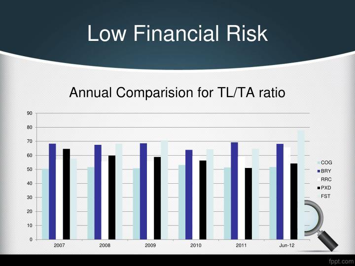 Low Financial Risk