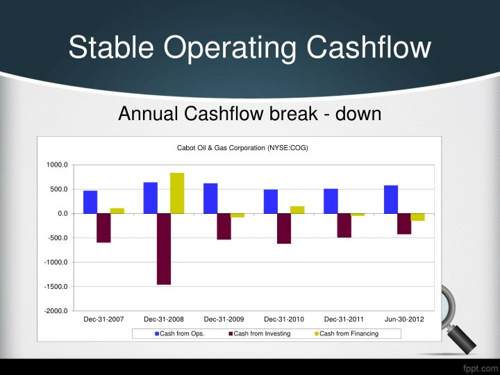 Stable Operating Cashflow