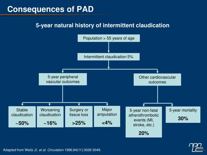 Consequences of PAD