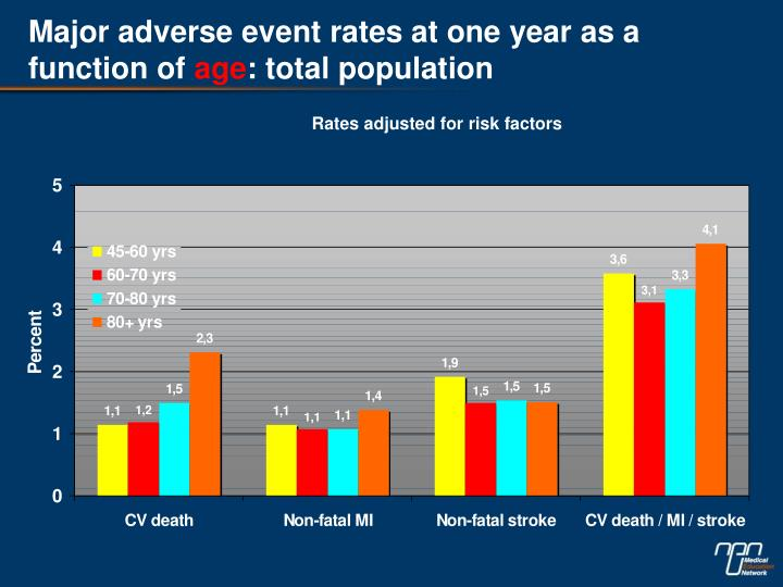 Major adverse event rates at one year as a function of