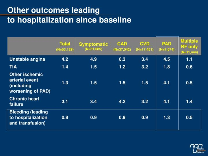 Other outcomes leading