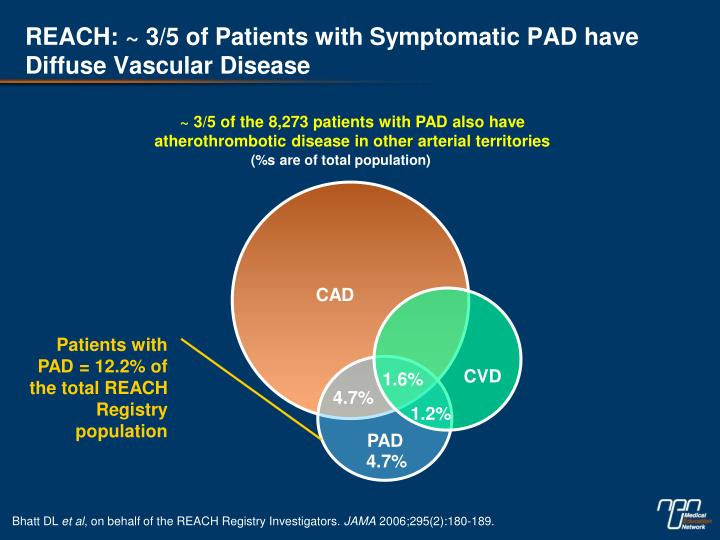 REACH: ~ 3/5 of Patients with Symptomatic PAD have                 Diffuse Vascular Disease