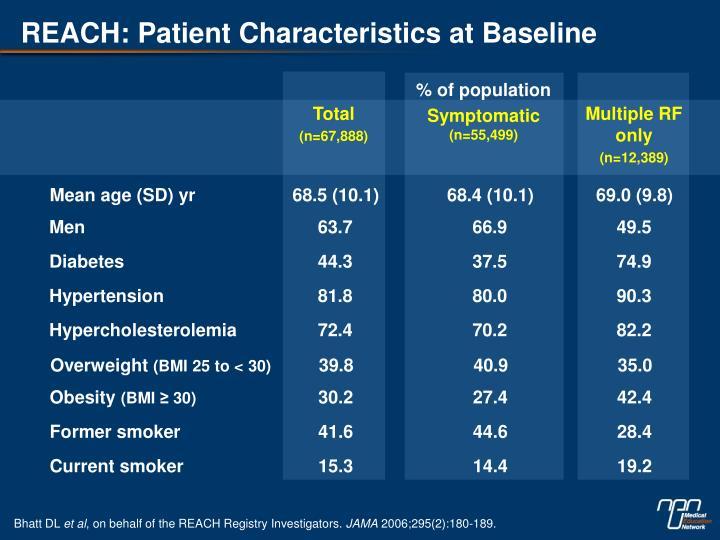 REACH: Patient Characteristics at Baseline