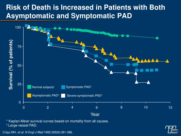 Risk of Death is Increased in Patients with Both Asymptomatic and Symptomatic PAD