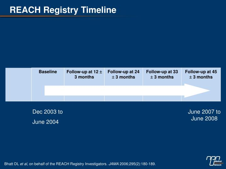 REACH Registry Timeline