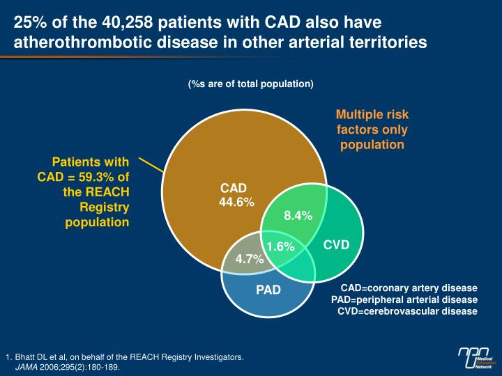 25% of the 40,258 patients with CAD also have atherothrombotic disease in other arterial territories