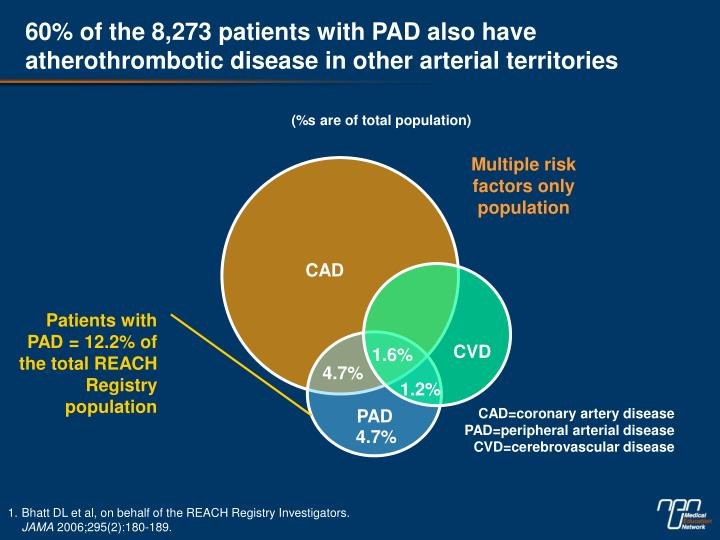 60% of the 8,273 patients with PAD also have