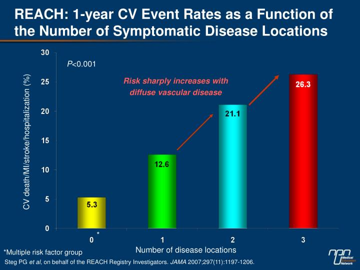 REACH: 1-year CV Event Rates as a Function of the Number of Symptomatic Disease Locations