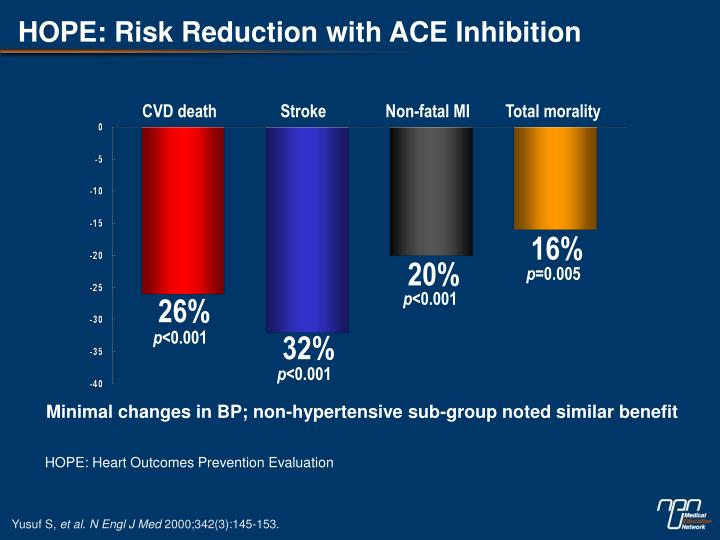HOPE: Risk Reduction with ACE Inhibition