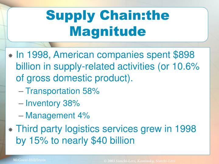 Supply Chain:the Magnitude
