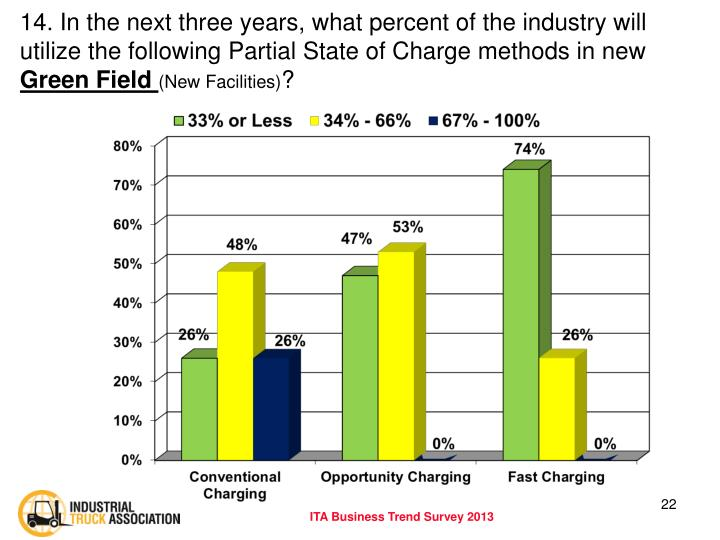 14. In the next three years, what percent of the industry will utilize the following Partial State of Charge methods in new