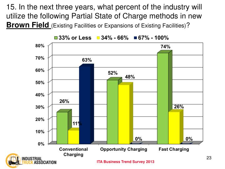 15. In the next three years, what percent of the industry will utilize the following Partial State of Charge methods in new