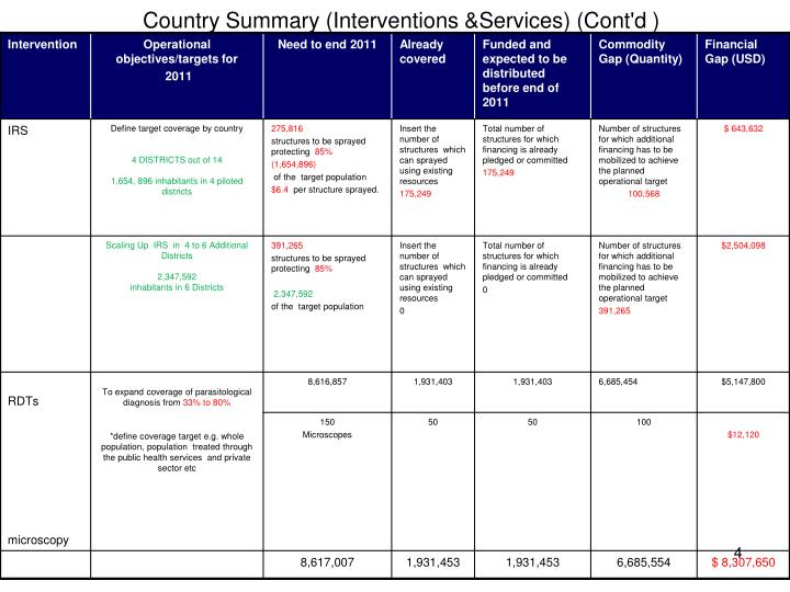 Country Summary (Interventions &Services) (Cont'd )