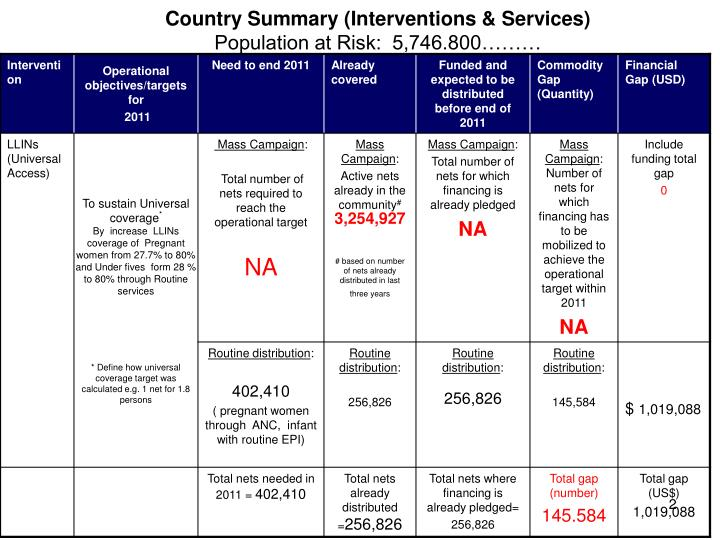 Country summary interventions services population at risk 5 746 800