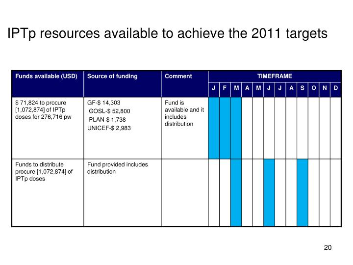 IPTp resources available to achieve the 2011 targets