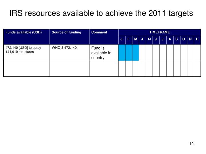 IRS resources available to achieve the 2011 targets