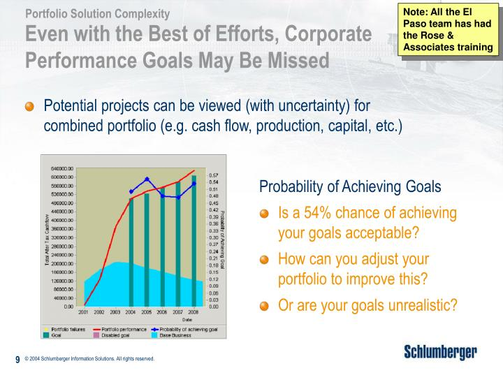 Potential projects can be viewed (with uncertainty) for combined portfolio (e.g. cash flow, production, capital, etc.)