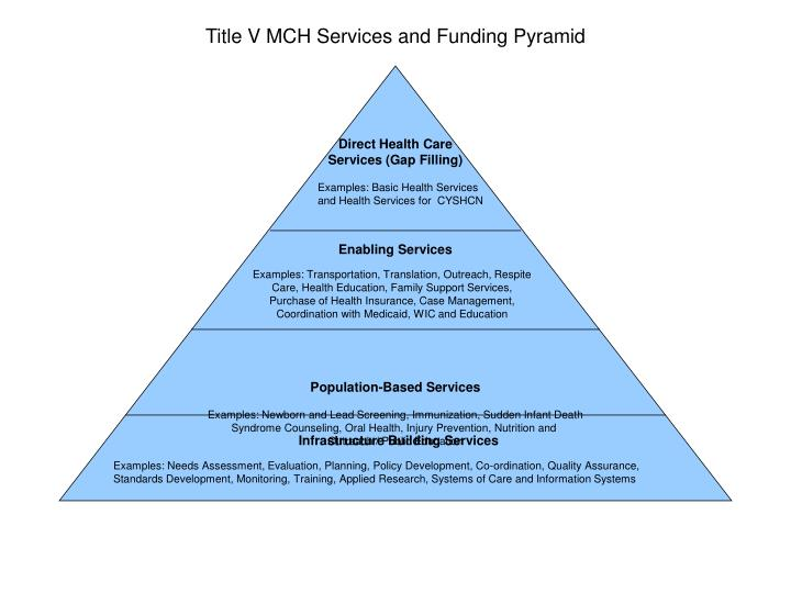 Title V MCH Services and Funding Pyramid
