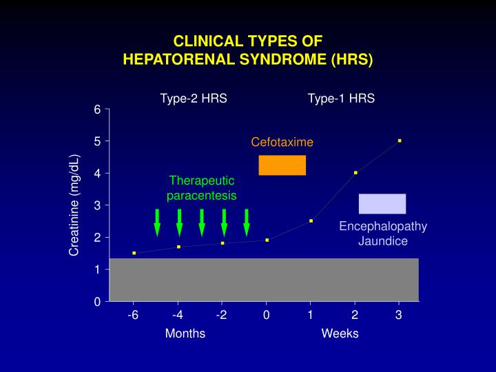 CLINICAL TYPES OF