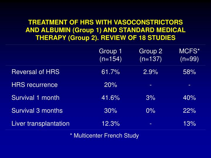 TREATMENT OF HRS WITH VASOCONSTRICTORS