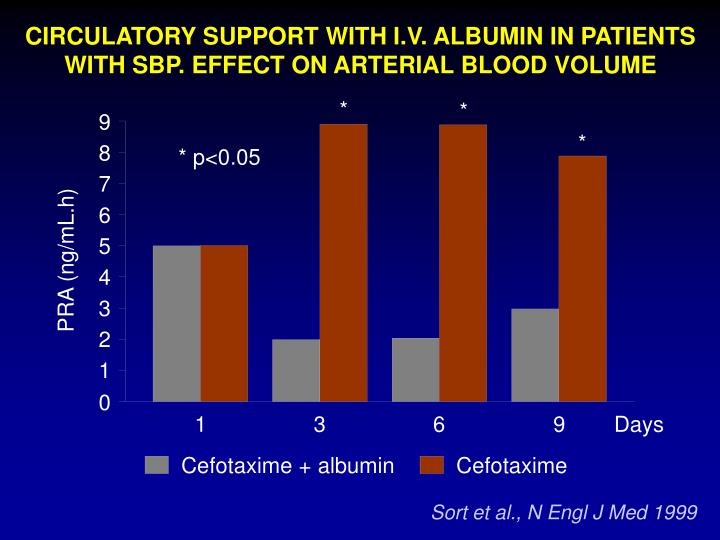 CIRCULATORY SUPPORT WITH I.V. ALBUMIN IN PATIENTS