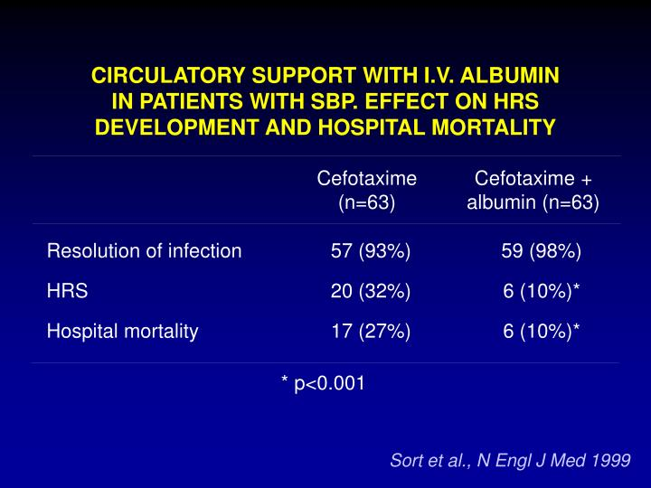 CIRCULATORY SUPPORT WITH I.V. ALBUMIN