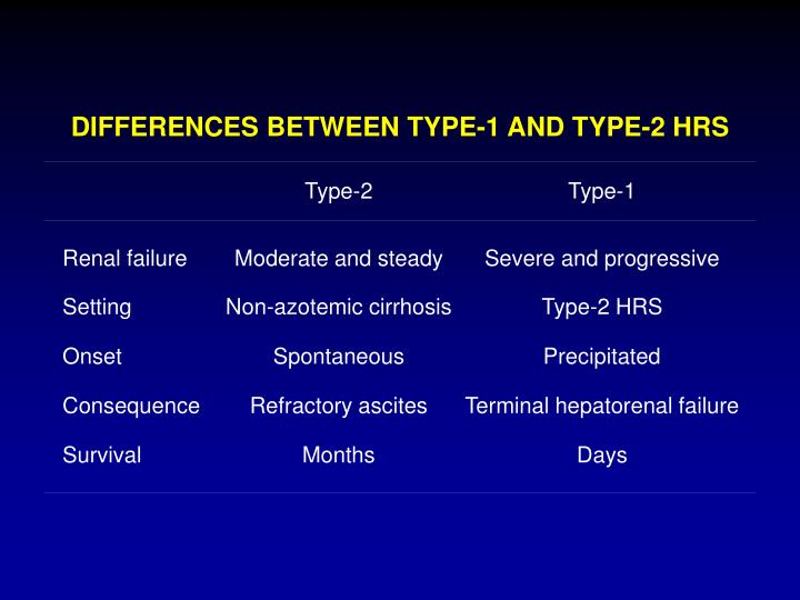 DIFFERENCES BETWEEN TYPE-1 AND TYPE-2 HRS