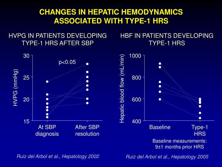 CHANGES IN HEPATIC HEMODYNAMICS