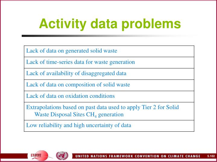 Activity data problems