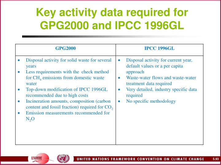 Key activity data required for GPG2000 and IPCC 1996GL