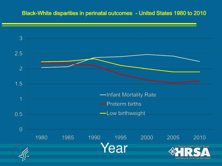 Black-White disparities in perinatal outcomes  - United States 1980 to 2010