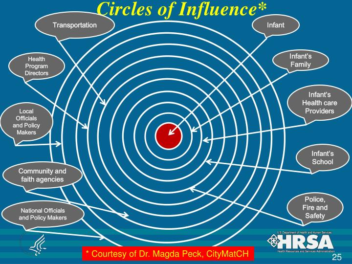 Circles of Influence*