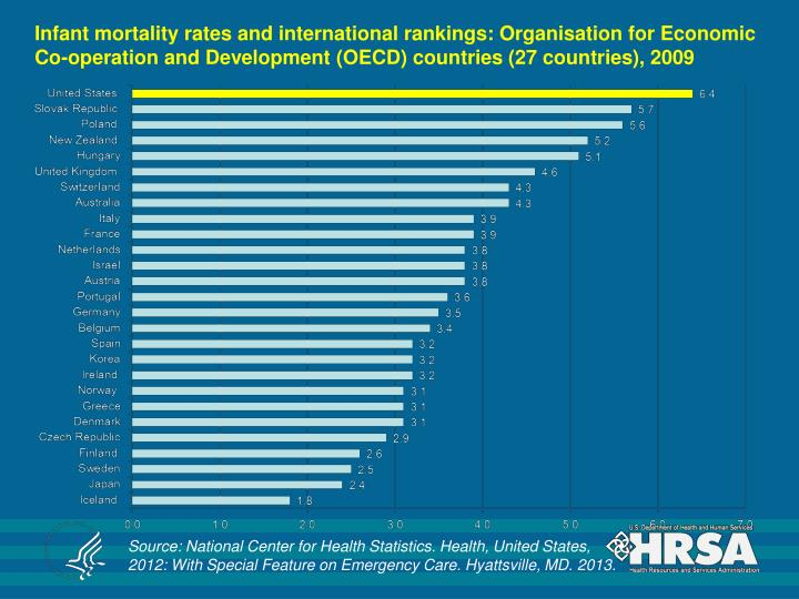 Infant mortality rates and international rankings: Organisation for Economic Co-operation and Development (OECD) countries (27 countries), 2009
