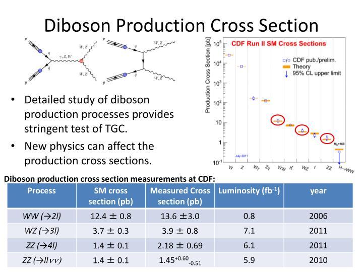 Diboson