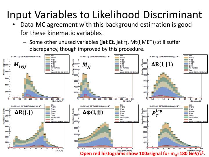 Input Variables to Likelihood Discriminant