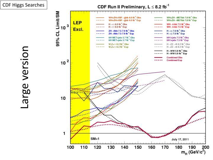 CDF Higgs Searches