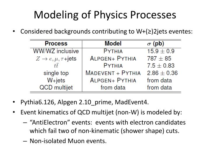 Modeling of Physics Processes