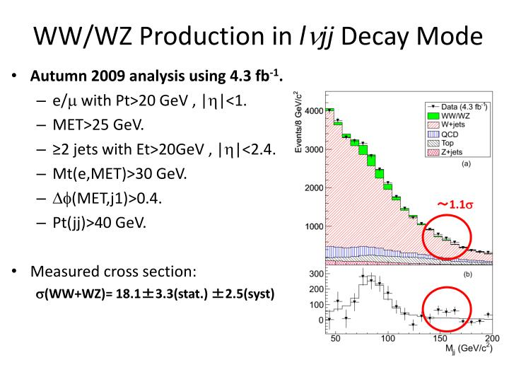 WW/WZ Production in