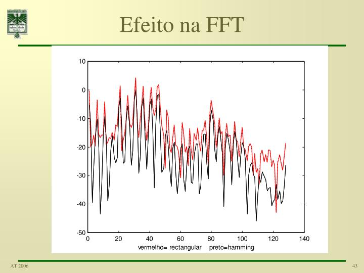 Efeito na FFT