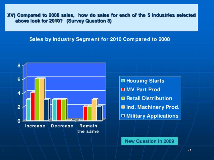 XV) Compared to 2008 sales,  how do sales for each of the 5 industries selected above look for 2010?