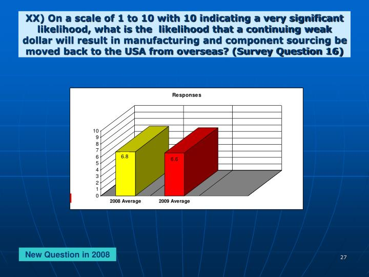 XX) On a scale of 1 to 10 with 10 indicating a very significant likelihood, what is the  likelihood that a continuing weak dollar will result in manufacturing and component sourcing be moved back to the USA from overseas? (Survey Question 16)