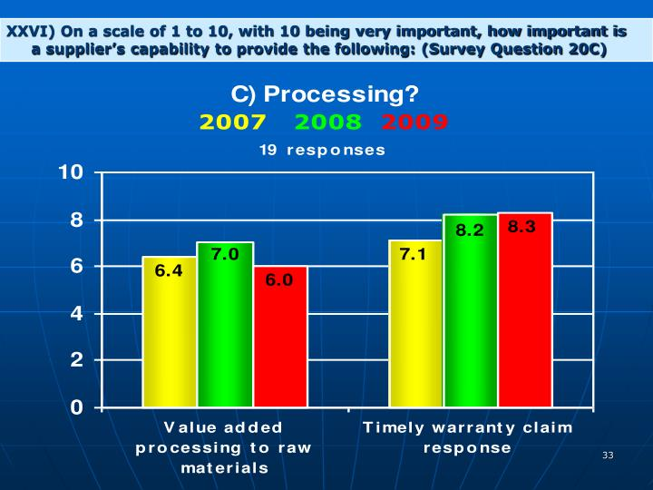 XXVI) On a scale of 1 to 10, with 10 being very important, how important is   a supplier's capability to provide the following: (Survey Question 20C)