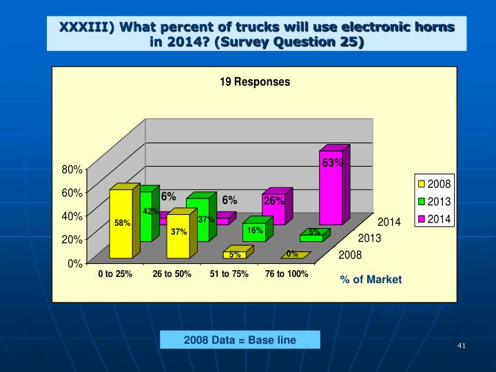 XXXIII) What percent of trucks will use electronic horns in 2014? (Survey Question 25)