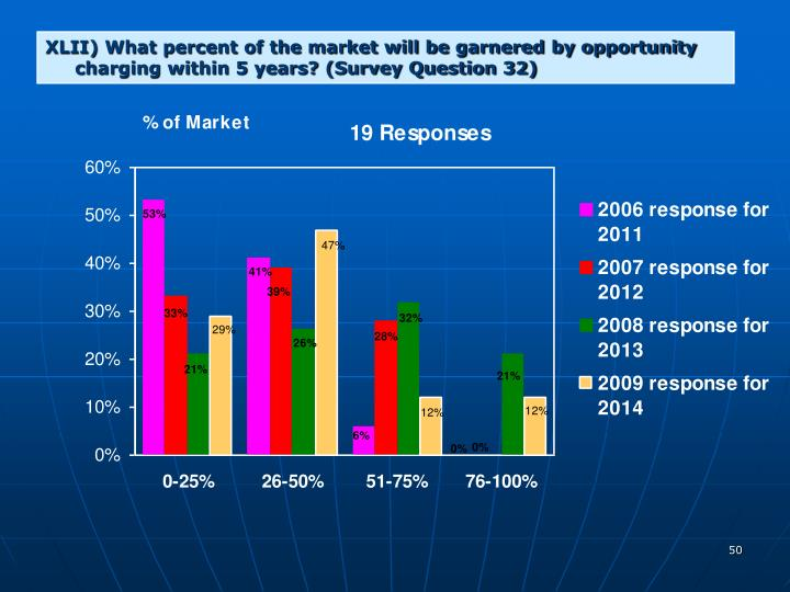 XLII) What percent of the market will be garnered by opportunity charging within 5 years? (Survey Question 32)