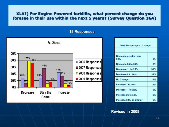 XLVI) For Engine Powered forklifts, what percent change do you foresee in their use within the next 5 years? (Survey Question 36A)