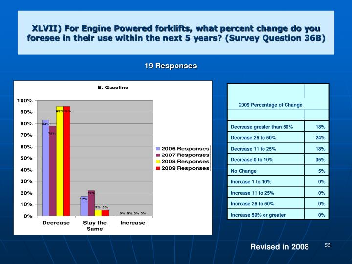 XLVII) For Engine Powered forklifts, what percent change do you foresee in their use within the next 5 years? (Survey Question 36B)