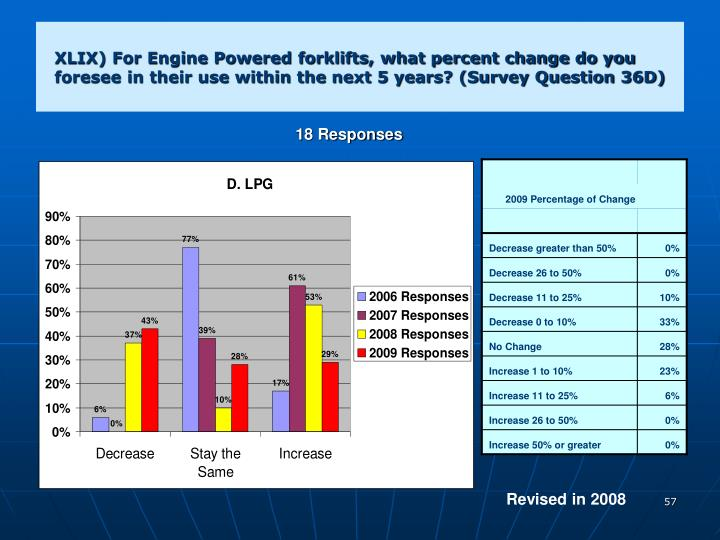 XLIX) For Engine Powered forklifts, what percent change do you foresee in their use within the next 5 years? (Survey Question 36D)