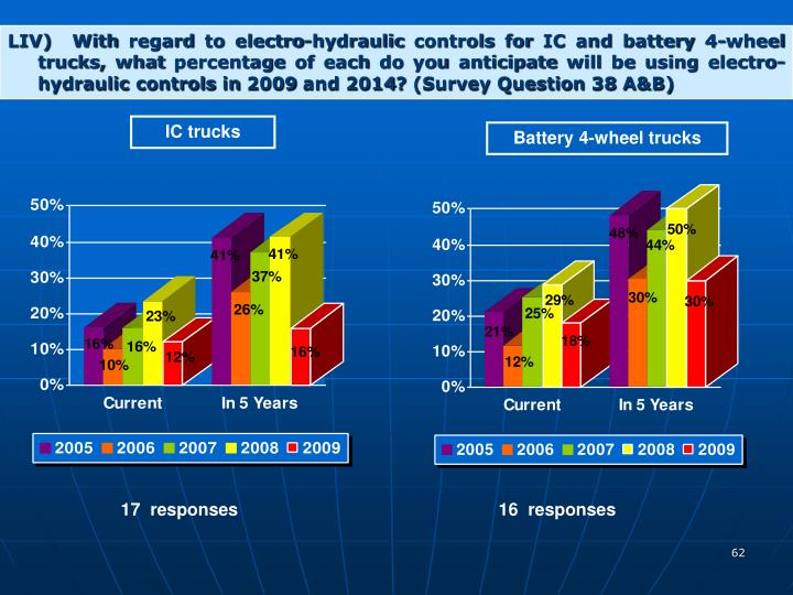 LIV)  With regard to electro-hydraulic controls for IC and battery 4-wheel trucks, what percentage of each do you anticipate will be using electro-hydraulic controls in 2009 and 2014? (Survey Question 38 A&B)