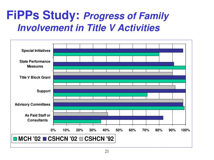 FiPPs Study: